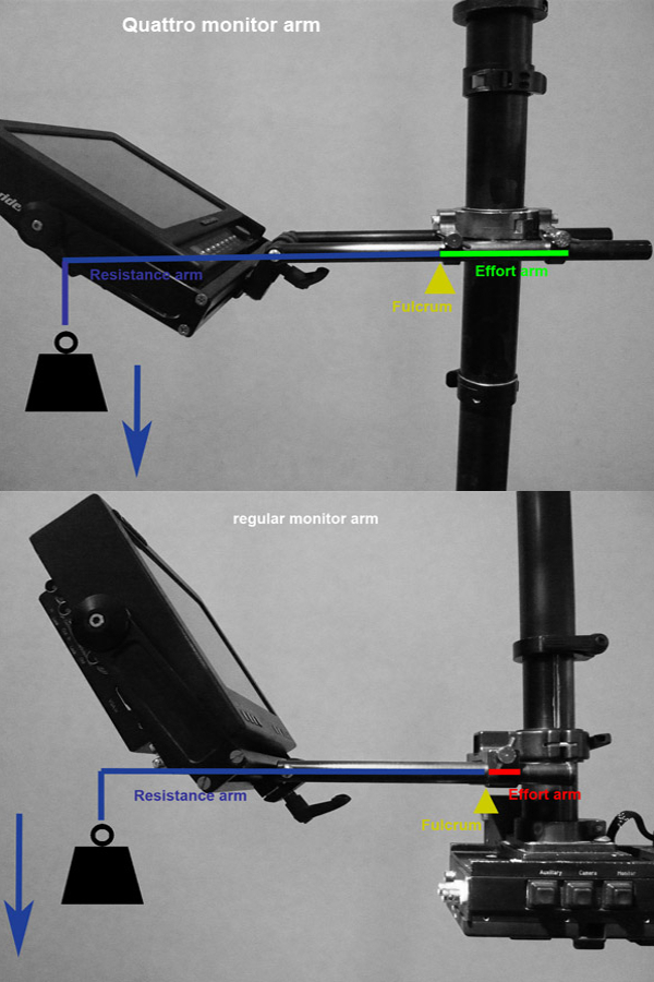 cam-jam Quattro monitor arm for steadicam